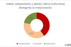 indeks zadowolenia z jakosci oferty