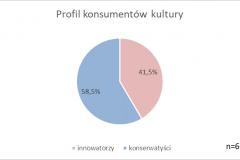 profil konsumentow kultury